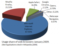 2009BrowserShare.png