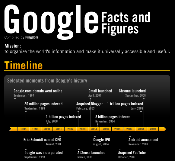 Selected moments from Google history http://royal.pingdom.com/2010/02/24/google-facts-and-figures-massive-infographic/